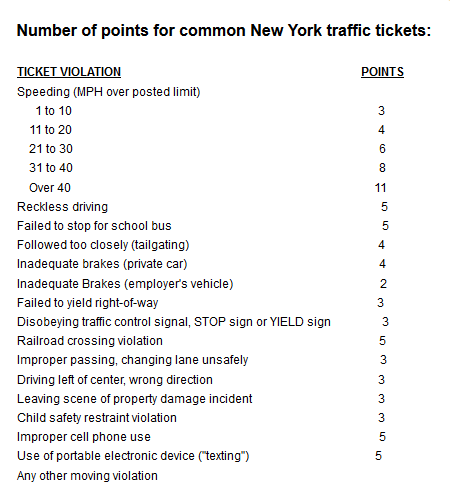 Number of points for common New York traffic tickets